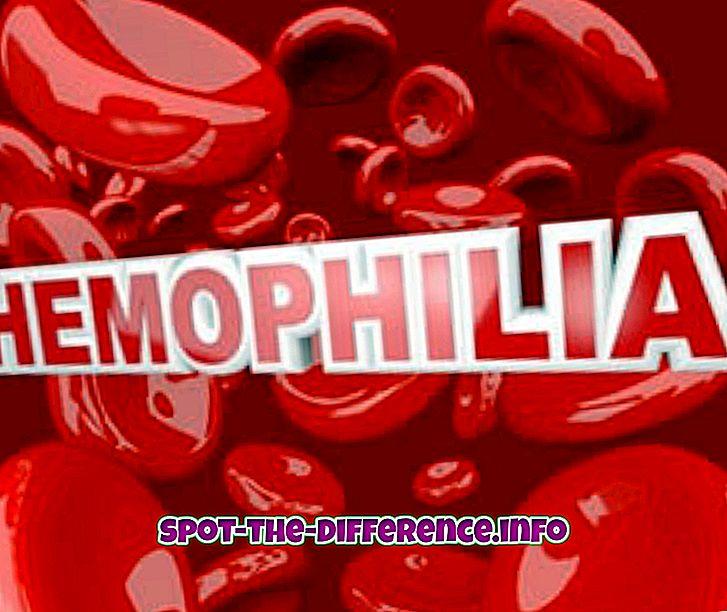 Hemofilia A: n ja hemofilia B: n välinen ero