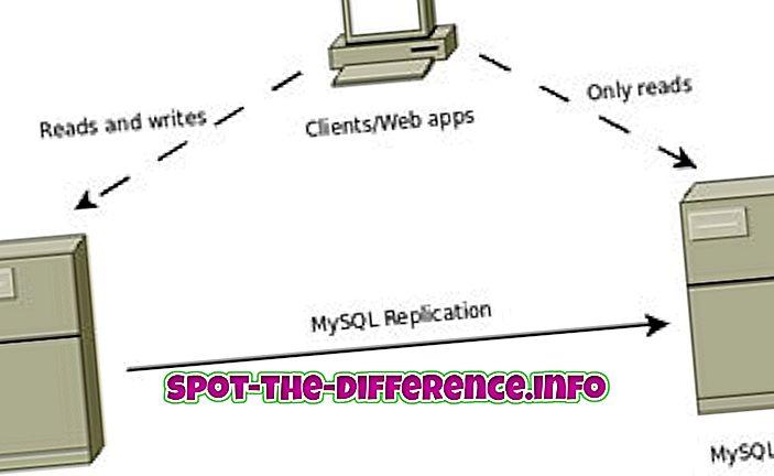 różnica pomiędzy: Różnica między dublowaniem bazy danych a replikacją