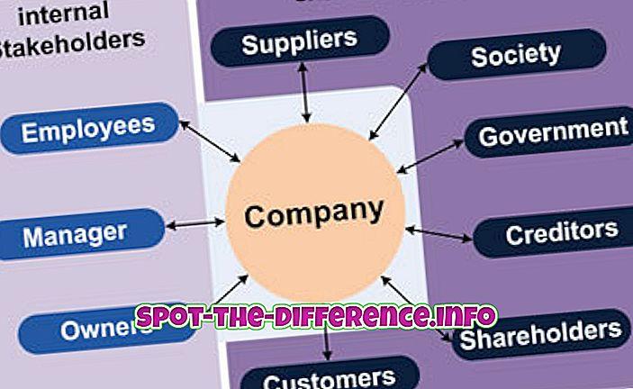 Rozdíl mezi interními a externími zainteresovanými stranami