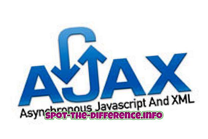 Atšķirība starp Ajax un JSON