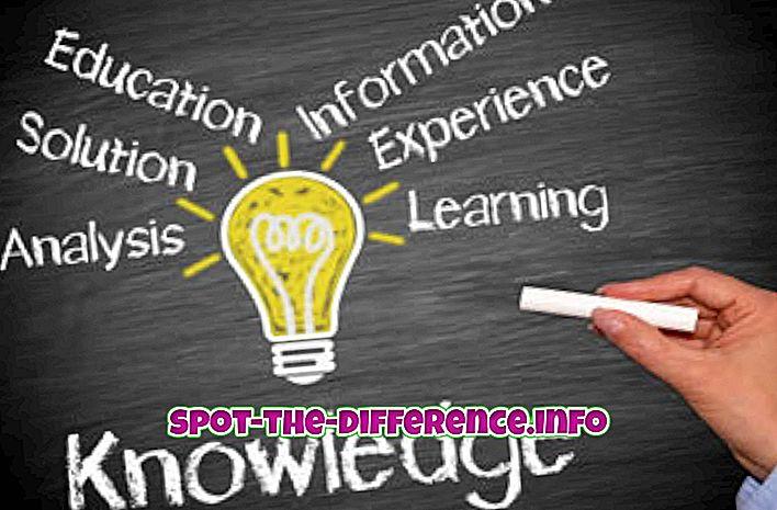 Diferencia entre conocimiento y verdad.