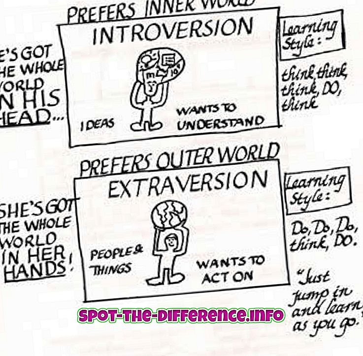Introversion ja sosiaalisen ahdistuksen välinen ero