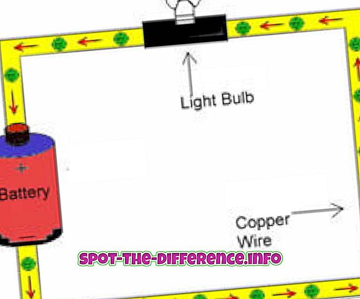 perbedaan antara: Perbedaan antara Arus dan Tegangan