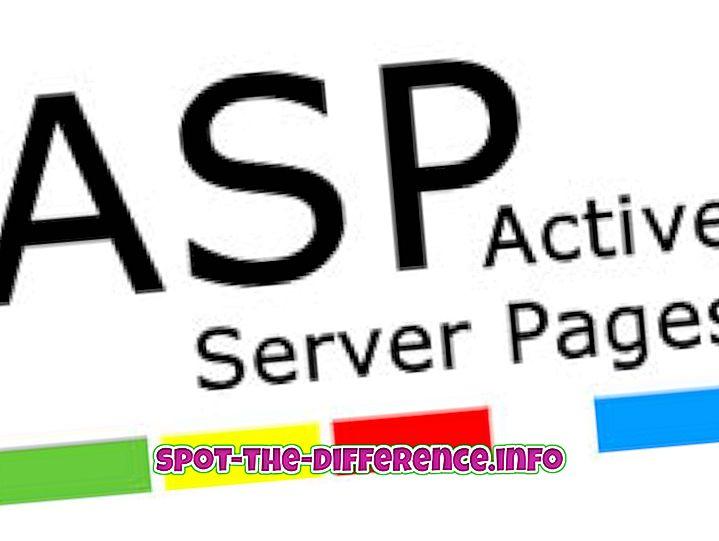 rozdiel medzi: Rozdiel medzi reláciou ASP a reláciou ASP.NET