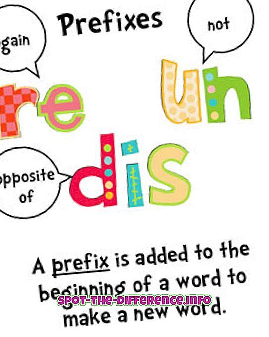 Forskjell mellom prefiks og suffiks