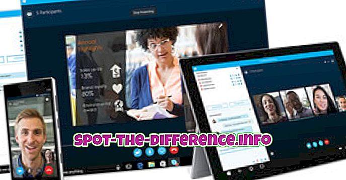 Unterschied zwischen: Unterschied zwischen Skype, Skype-Meetings und Skype for Business