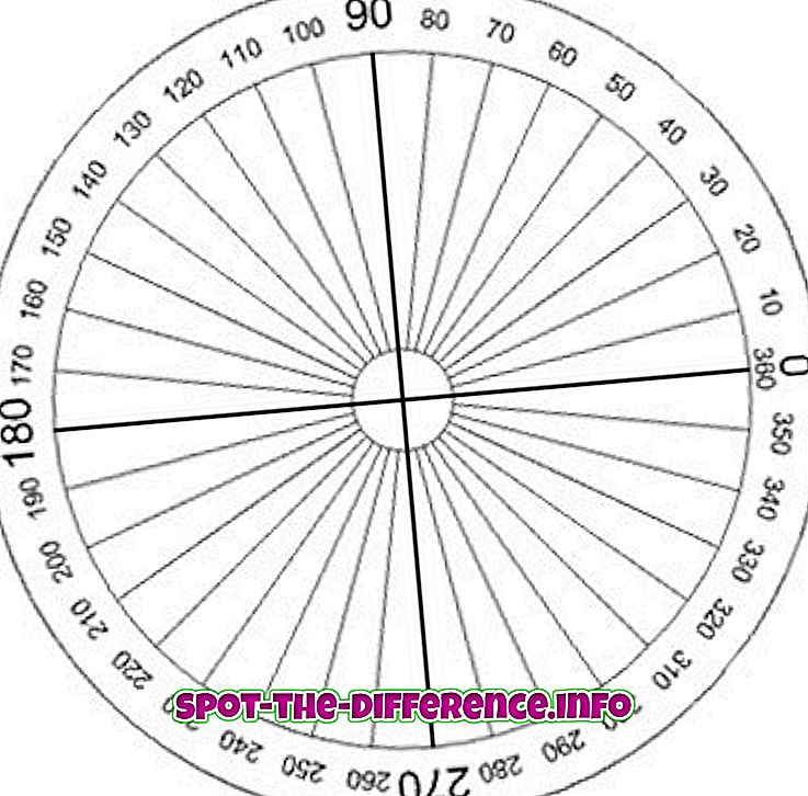 A radian és a fok közötti különbség