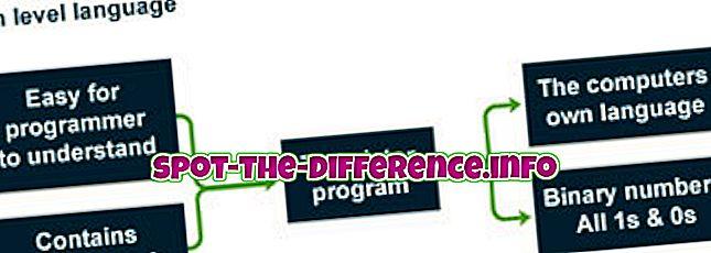 sự khác biệt giữa: Sự khác biệt giữa Phiên dịch viên và Phiên dịch trong Lập trình