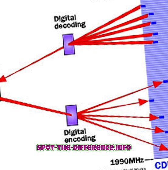 arasındaki fark: CDMA ve GSM arasındaki fark