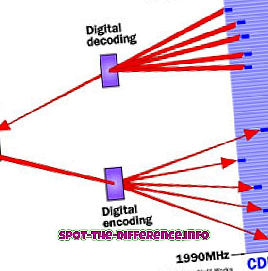 Differenza tra CDMA e GSM