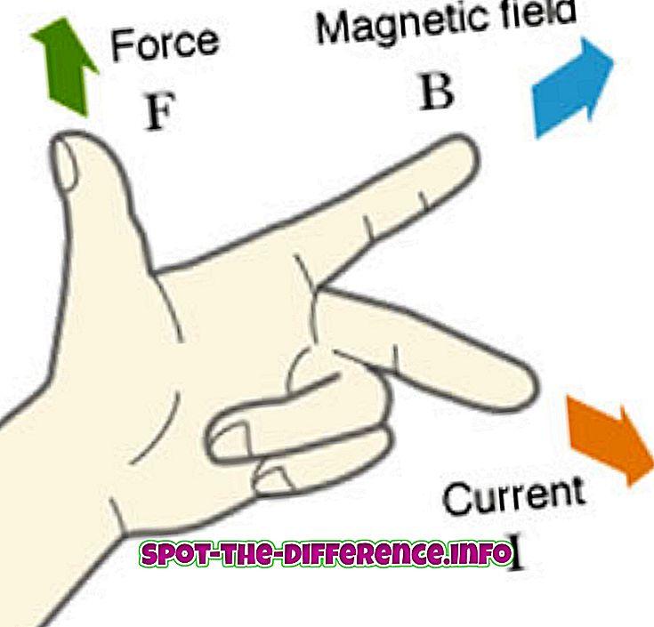 Διαφορά μεταξύ κανόνα αριστερού χεριού και κανόνα δεξιού χεριού