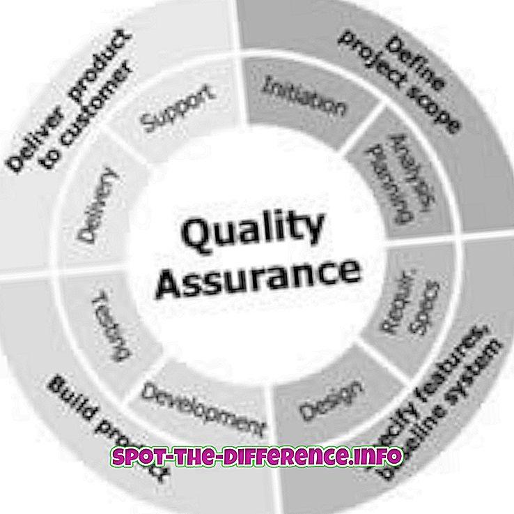Разница между обеспечением качества и контролем качества