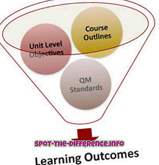 Diferença entre o resultado da aprendizagem e o objetivo de aprendizagem