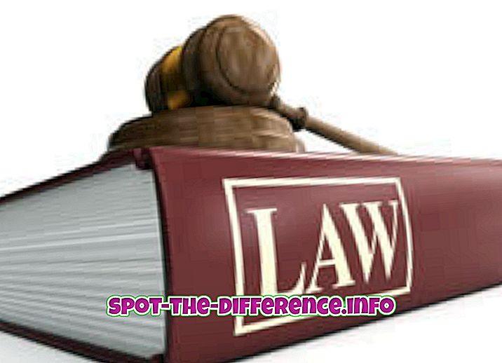 rozdiel medzi: Rozdiel medzi zákonom a majetkom