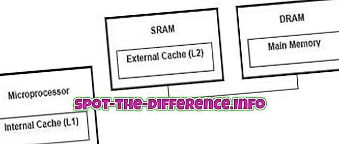 ความแตกต่างระหว่าง Dynamic และ Static RAM