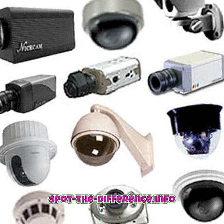 Rozdiel medzi CCTV a Kamerou pre sledovanie