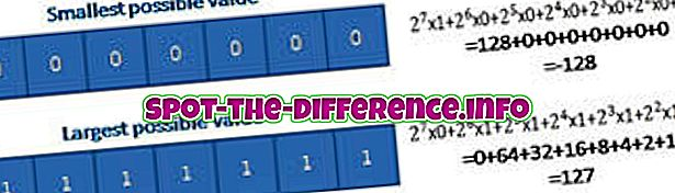 Rozdiel medzi podpísaným char a nezapísaným char