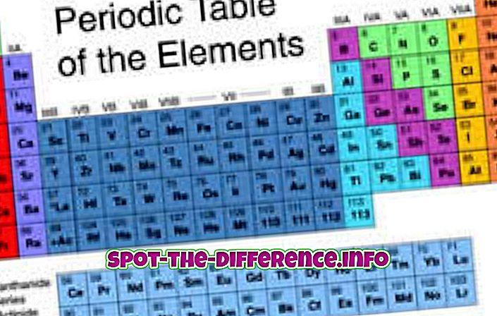 Verschil tussen elementen en atomen