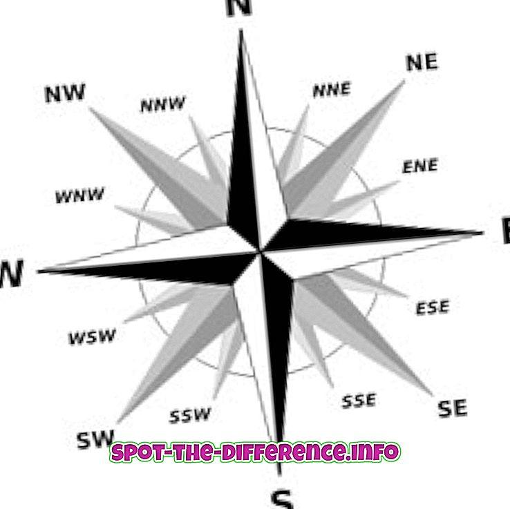 Rozdíl mezi kardinálními pokyny a středními směry