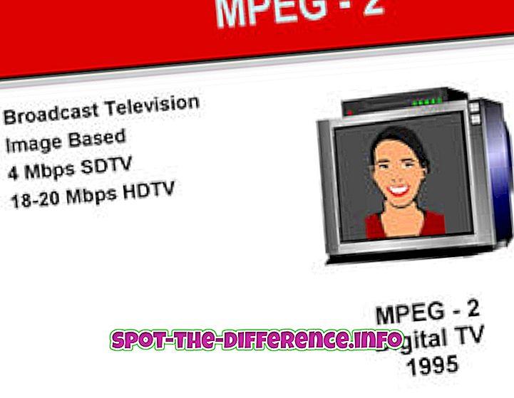 forskel mellem: Forskel mellem MPEG2 og MPEG4
