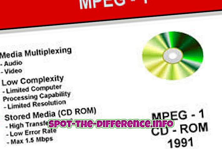 разлика између: Разлика између МПЕГ1 и МПЕГ2