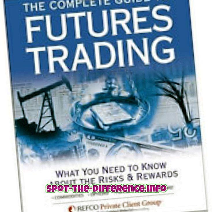 Unterschied zwischen Futures und Optionen