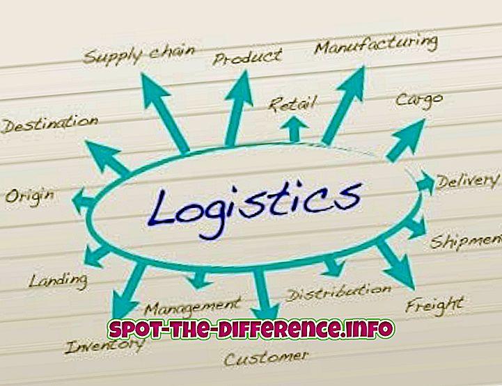 perbedaan antara: Perbedaan antara Logistik dan Manajemen Operasi