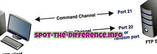 forskjell mellom: Forskjellen mellom FTP og SFTP