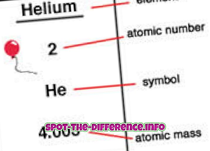 ความแตกต่างระหว่างมวลอะตอมและเลขอะตอม