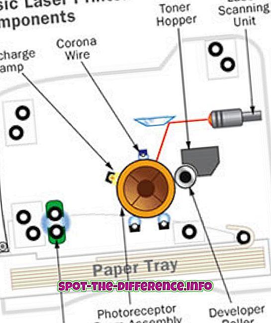 Razlika između laserskih, inkjet i matričnih pisača