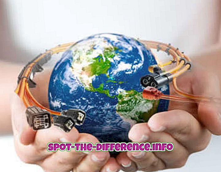 Perbedaan antara Globalisasi dan Lokalisasi