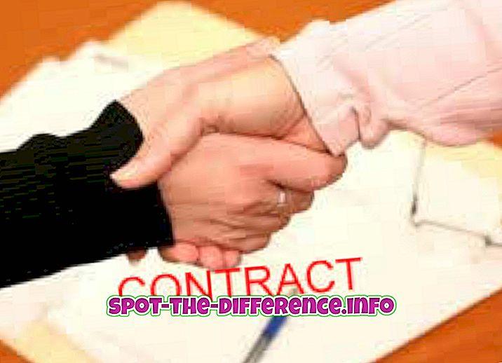 Perbedaan antara Pengalihdayaan dan Kontrak