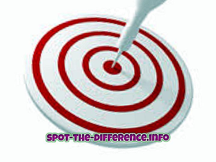 a különbség köztük: A cél és a cél közötti különbség