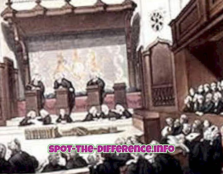 Unterschied zwischen Common Law und Gerechtigkeit