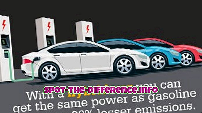 rozdíl mezi: Rozdíl mezi hybridními a elektrickými automobily