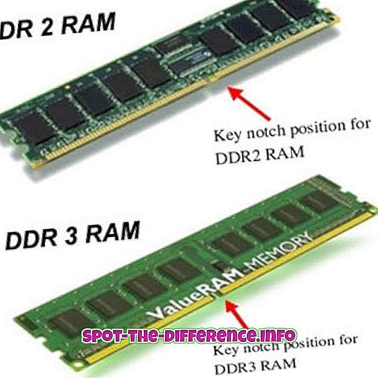 Atšķirība starp DDR2 un DDR3 RAM