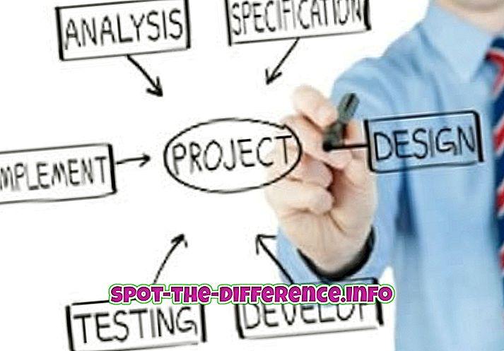 différence entre: Différence entre chef de projet et chef de produit