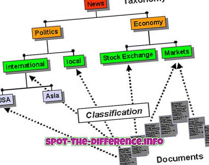 Unterschied zwischen: Unterschied zwischen Taxonomie und Ontologie