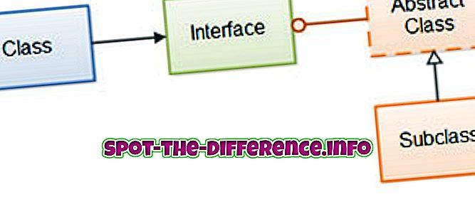 Razlika između apstraktne klase i klase betona