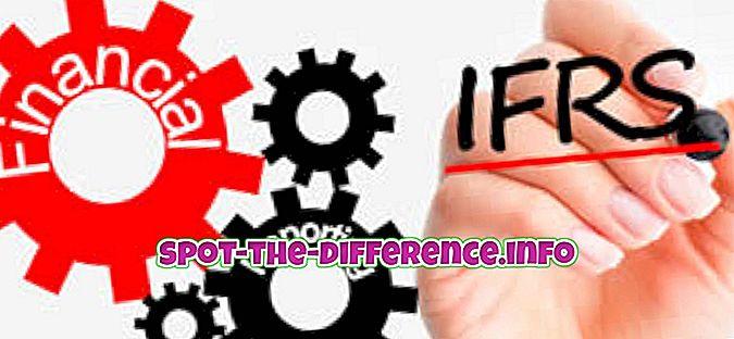 rozdiel medzi: Rozdiel medzi IFRS a US GAAP
