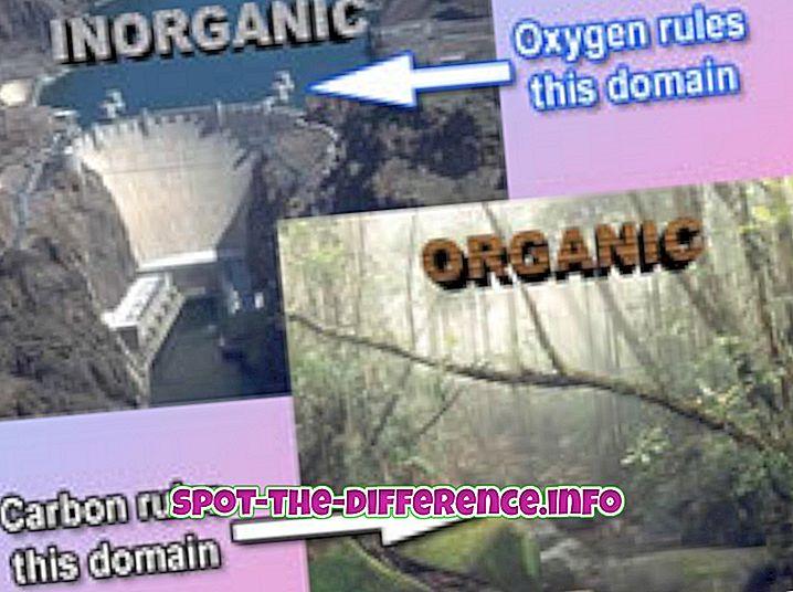 différence entre: Différence entre les composés organiques et inorganiques