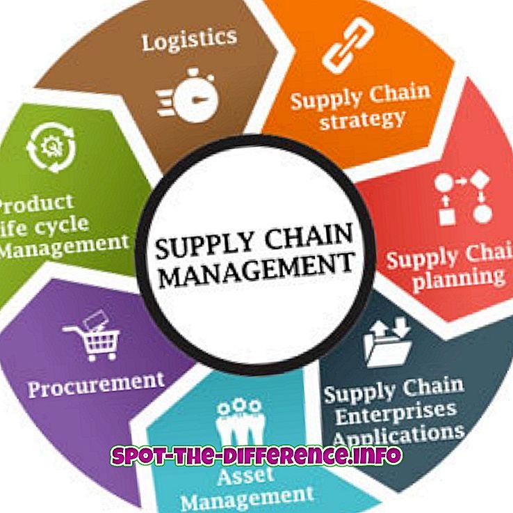 perbedaan antara: Perbedaan antara Logistik dan Manajemen Rantai Pasokan