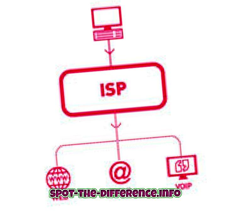 ความแตกต่างระหว่าง: ความแตกต่างระหว่าง ISP และ IP