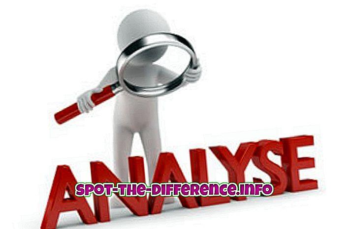 Forskel mellem analysere og analysere