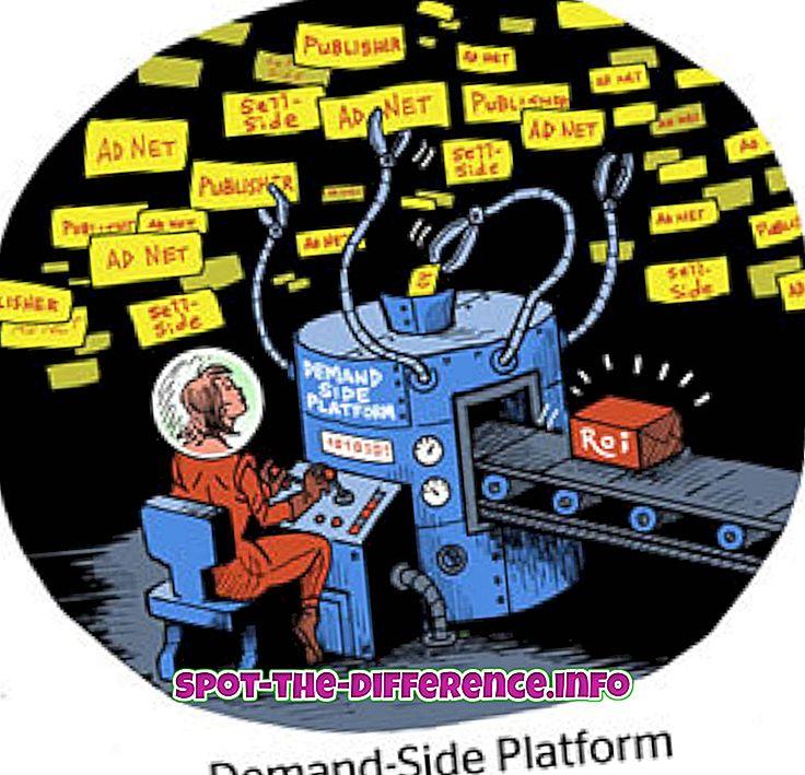 sự khác biệt giữa: Sự khác biệt giữa DSP và Mạng quảng cáo