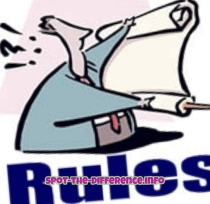 Rozdiel medzi pravidlami a nariadením