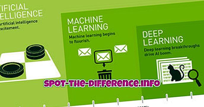 Unterschied zwischen: Unterschied zwischen künstlicher Intelligenz, maschinellem Lernen und tiefem Lernen