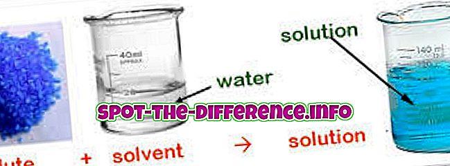 Liukoisuuden ja hajoamisen välinen ero