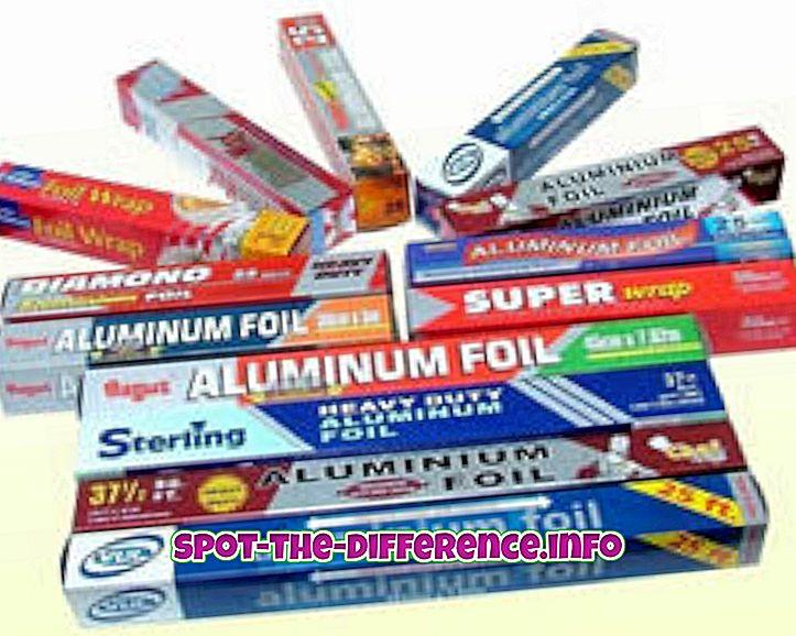 Razlika između aluminijske folije i aluminijske folije