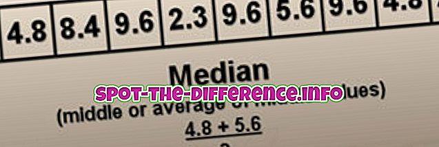 Forskjellen mellom median og gjennomsnittlig